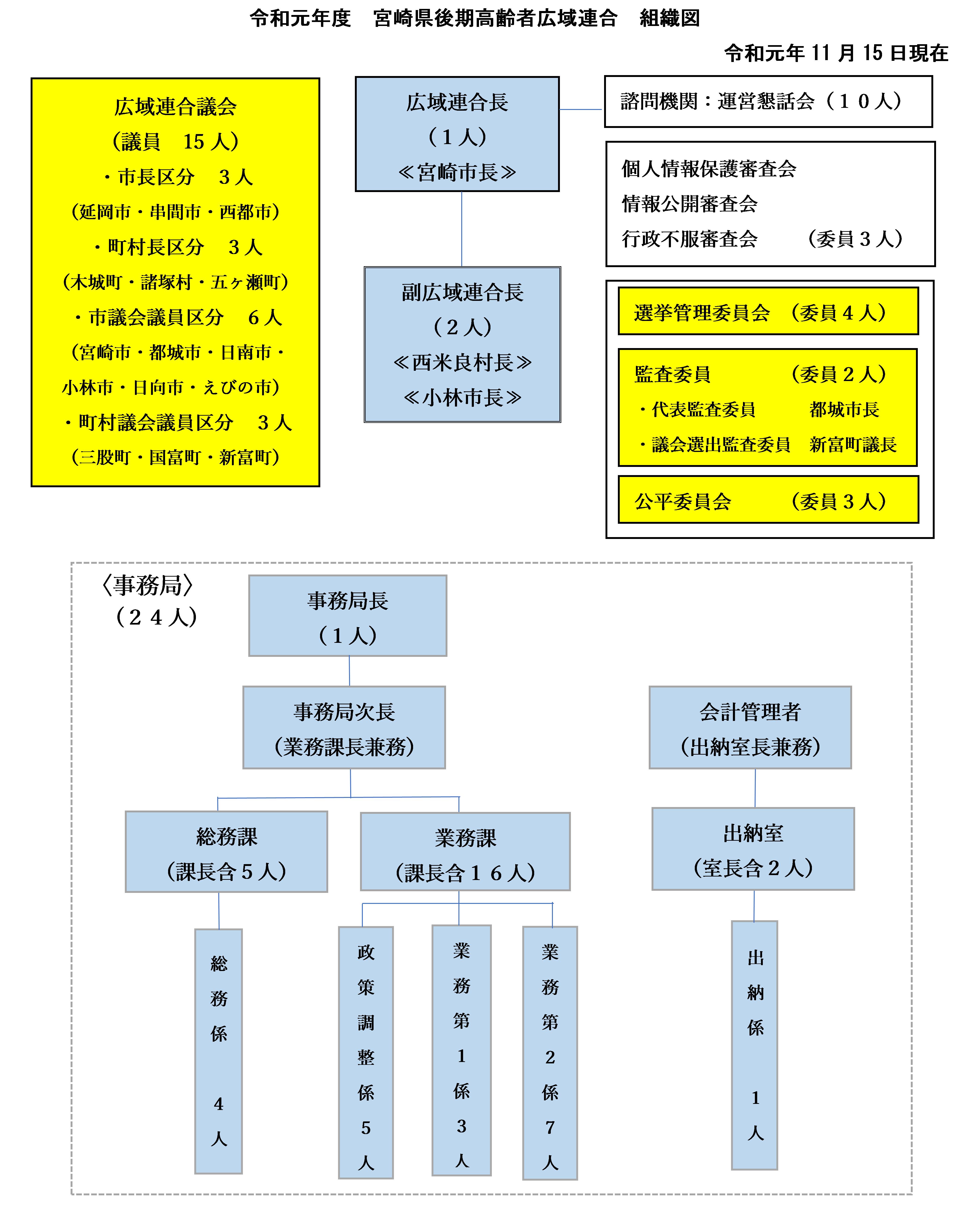 広域連合の各委員会名と人数、事務局の課ごとの人数の組織図