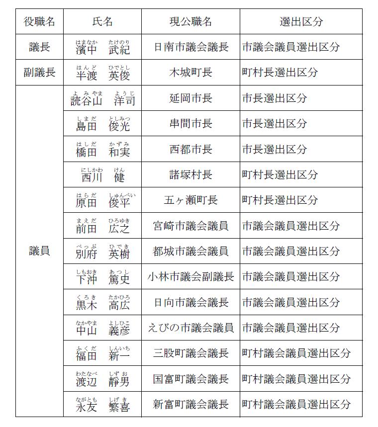 議員名一覧表
